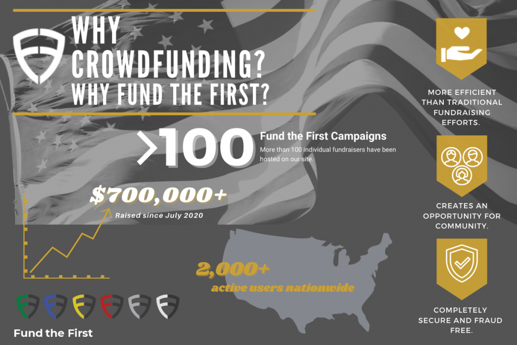 why crowdfunding